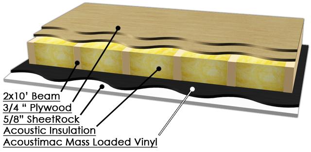 Acoustimac Soundlock™ Mass Loaded Vinyl 1lb Soundproofing barrier roll 50  sqft 12 5'x4'