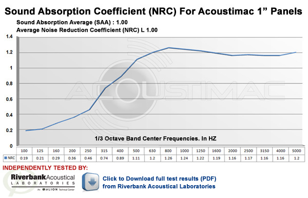 NRC Rating for Acoustimac 1 inch Acoustic Panels