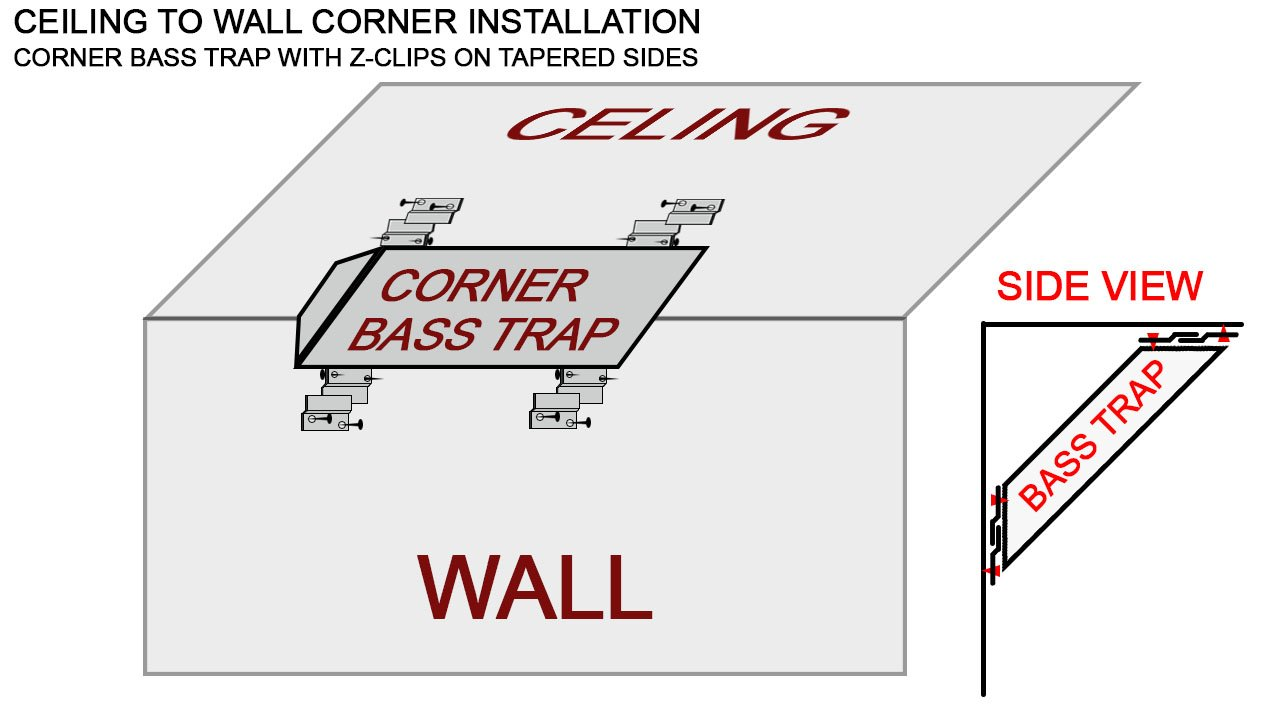 For Regular Bass Traps With Corner Mounting Brackets You Will Install The 45 Degree To Ceiling And Wall Then Orient Z Clips On Back