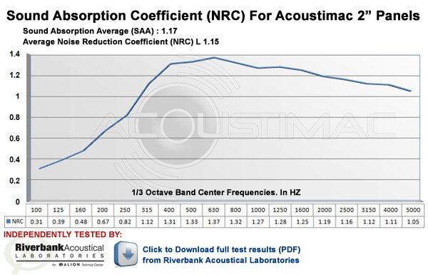 NRC Rating for Acoustimac 2 inch Acoustic Panels